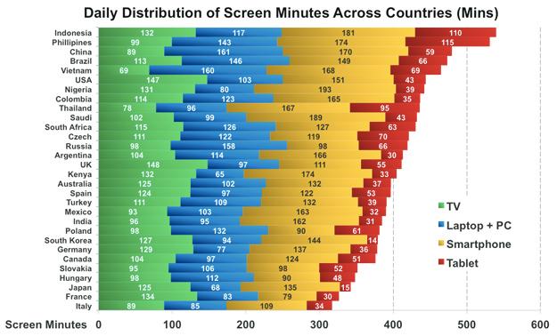 סטטיסטיקה זמן מסכים בעולם
